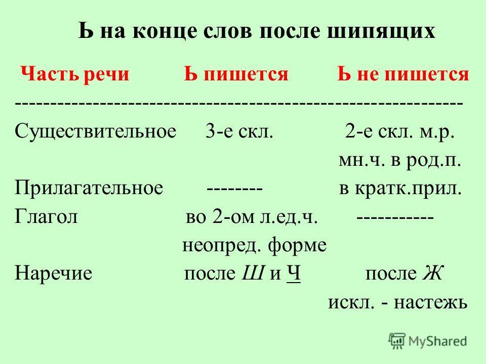 Ь на конце слов после шипящих Часть речи Ь пишется Ь не пишется --------------------------------------------------------------- Существительное 3-е скл. 2-е скл. м.р. мн.ч. в род.п. Прилагательное -------- в кратк.прил. Глагол во 2-ом л.ед.ч. -------