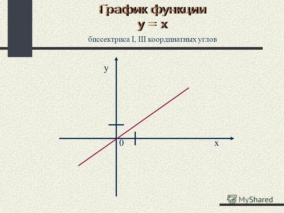 биссектриса I, III координатных углов 0x y