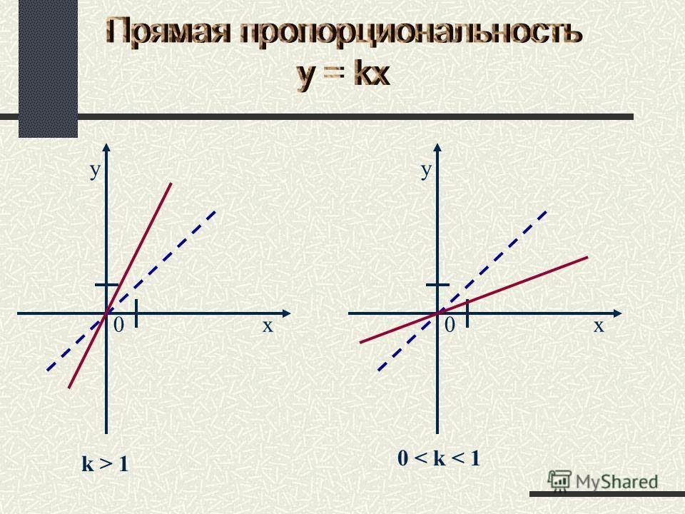 0 k > 1 0x y x y 0 < k < 1