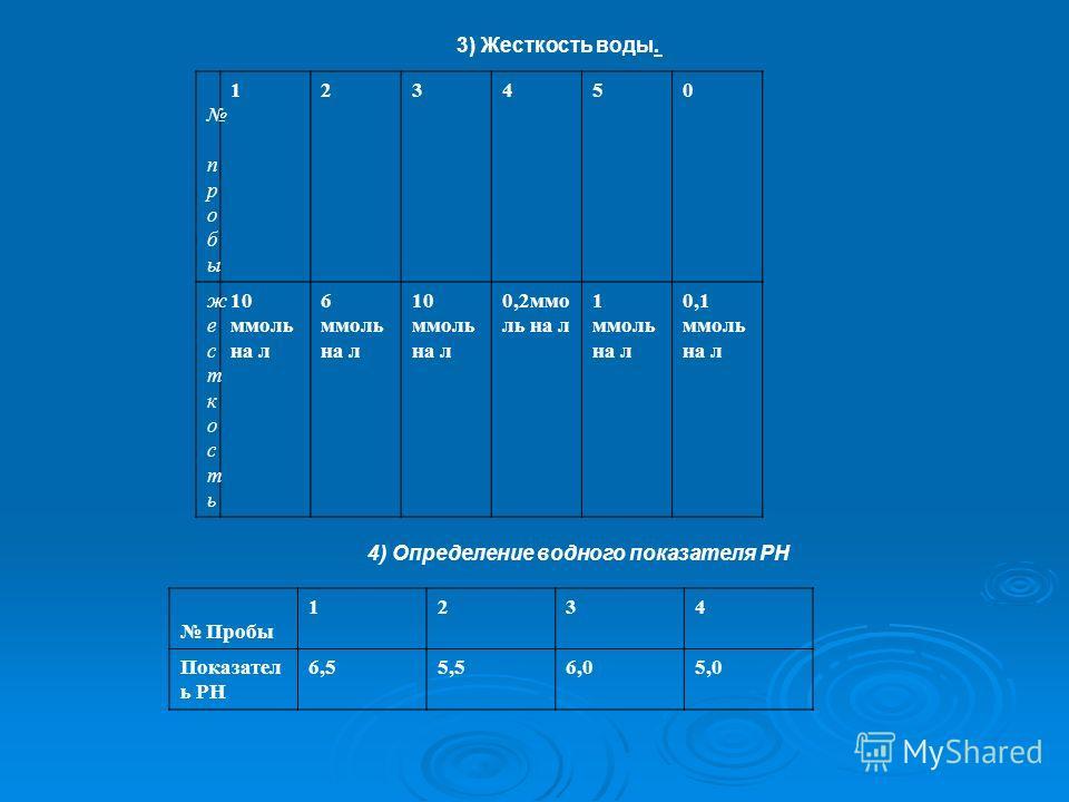 3) Жесткость воды. п р о б ы 123450 жесткостьжесткость 10 ммоль на л 6 ммоль на л 10 ммоль на л 0,2 ммо ль на л 1 ммоль на л 0,1 ммоль на л 4) Определение водного показателя РН Пробы 1234 Показател ь РН 6,55,56,05,0