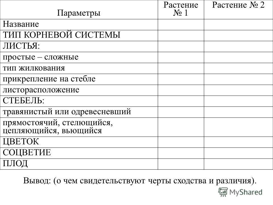 Лабораторная работа по биологии 11 класс изучение морфологического критерия вида