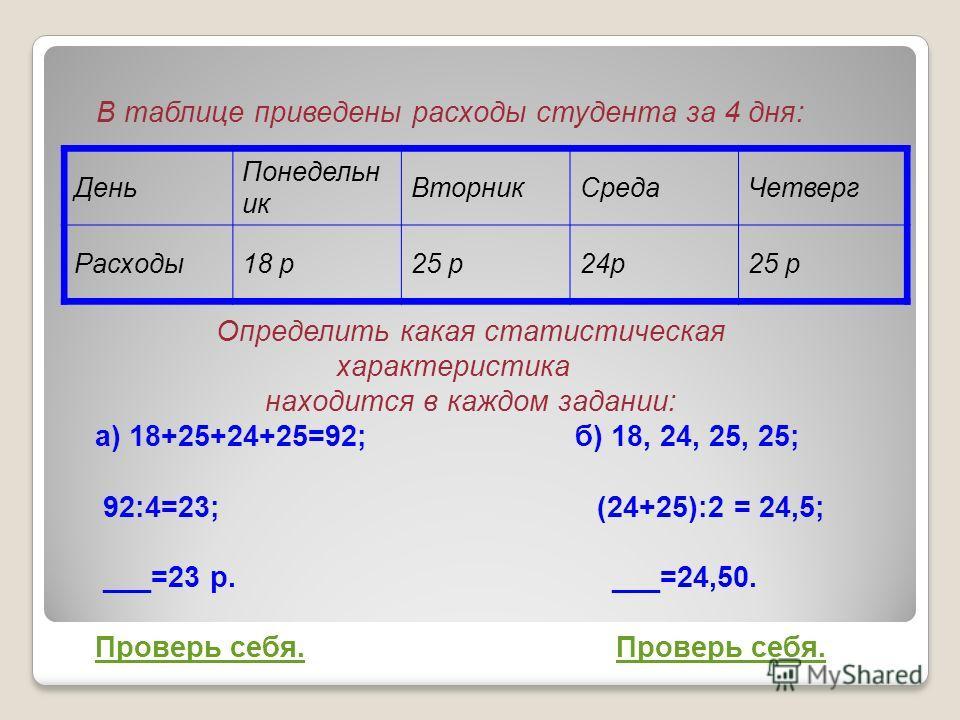 В таблице приведены расходы студента за 4 дня: Определить какая статистическая характеристика находится в каждом задании: а) 18+25+24+25=92; б) 18, 24, 25, 25; 92:4=23; (24+25):2 = 24,5; ___=23 р. ___=24,50. Проверь себя. День Понедельн ик Вторник Ср
