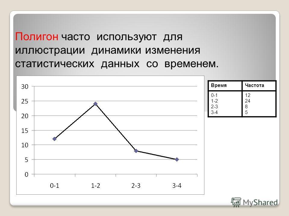 Полигон часто используют для иллюстрации динамики изменения статистических данных со временем. Время Частота 0-1 1-2 2-3 3-4 12 24 8 5