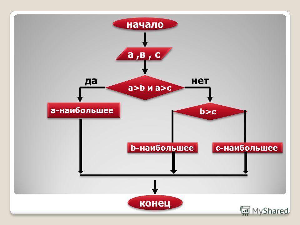а>b и а>c а-наибольшее b-наибольшее данет начало конец b>c а,в, с с-наибольшее