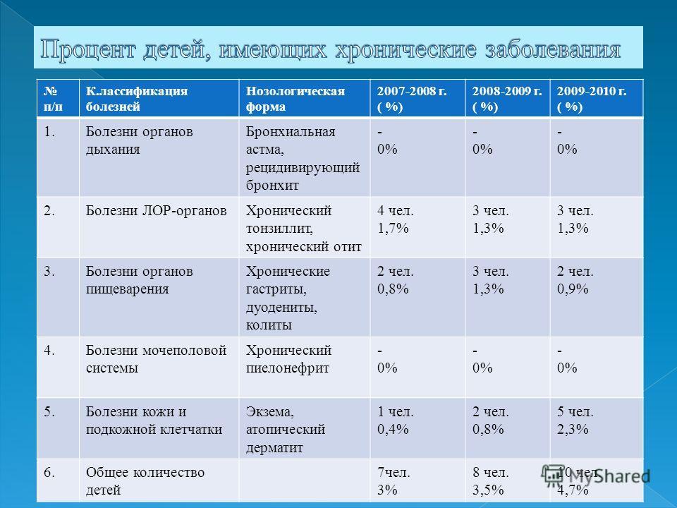 п/п К.лассификация болезней Нозологическая форма 2007-2008 г. ( %) 2008-2009 г. ( %) 2009-2010 г. ( %) 1. Болезни органов дыхания Бронхиальная астма, рецидивирующий бронхит - 0% - 0% - 0% 2. Болезни ЛОР-органов Хронический тонзиллит, хронический отит