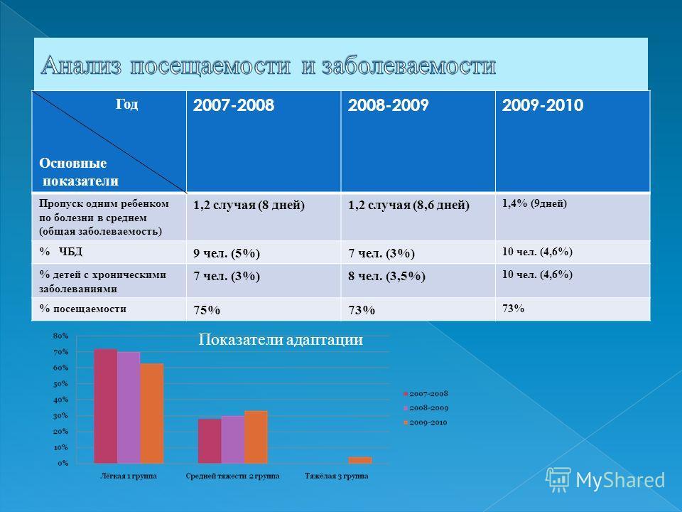 Год Основные показатели 2007-20082008-20092009-2010 Пропуск одним ребенком по болезни в среднем (общая заболеваемость) 1,2 случая (8 дней)1,2 случая (8,6 дней) 1,4% (9 дней) % ЧБД 9 чел. (5%)7 чел. (3%) 10 чел. (4,6%) % детей с хроническими заболеван