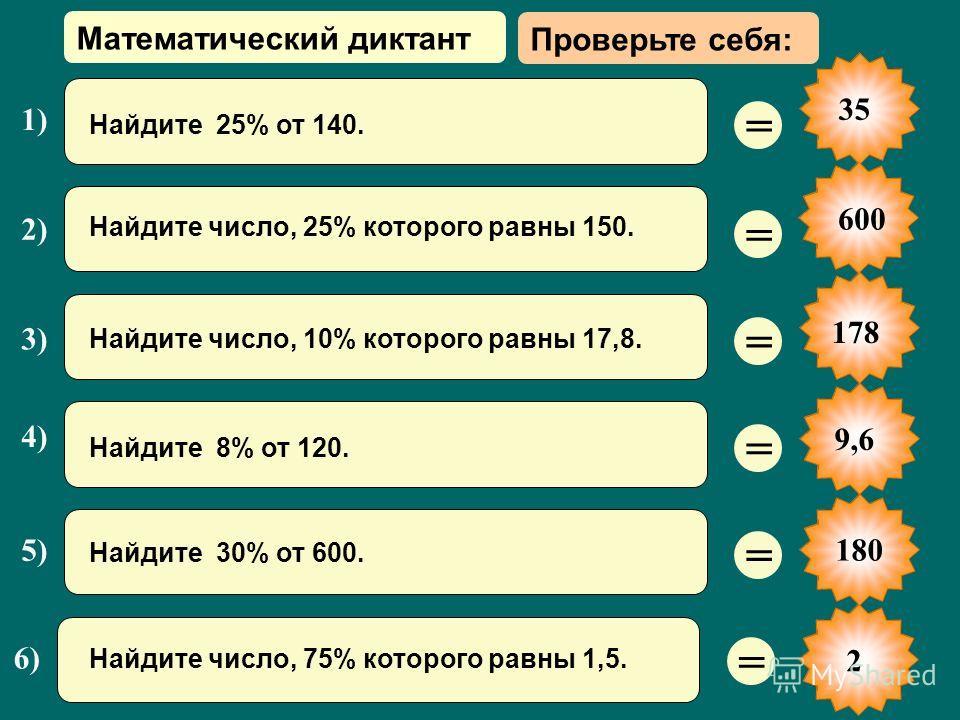 35 = = = = = Найдите число, 25% которого равны 150. 2) Найдите 25% от 140. 1) 2 = 4) Найдите 8% от 120. 5) Найдите 30% от 600. 3) Найдите число, 10% которого равны 17,8. 6) Найдите число, 75% которого равны 1,5. 600 178 9,6180 Математический диктант