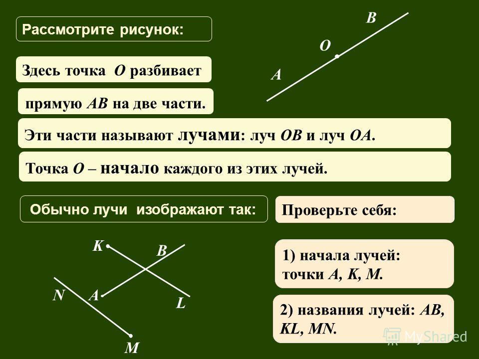 Рассмотрите рисунок: A B Эти части называют лучами : луч OB и луч OA. Точка О – начало каждого из этих лучей. О бычно лучи изображают так: A B M N K L O Выполните задания: 1) Назовите начало каждого луча. 2) Запишите названия изображенных лучей. Пров