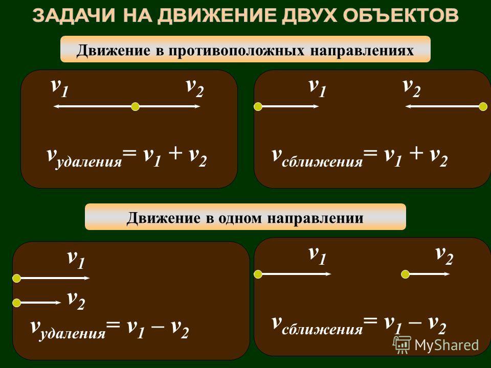 Движение в противоположных направлениях Движение в одном направлении v1v1 v2v2 v сближения = v 1 + v 2 v удаления = v 1 + v 2 v1v1 v2v2 v сближения = v 1 – v 2 v1v1 v2v2 v удаления = v 1 – v 2 v1v1 v2v2