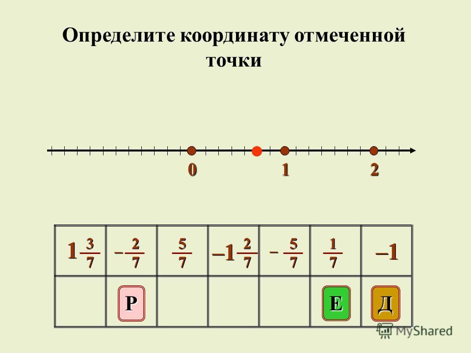 012 E ДР 5757 5757 1717 1717 –1 2727 2727 2727 2727 – – 5757 5757 – – 3737 3737 1 1 Определите координату отмеченной точки