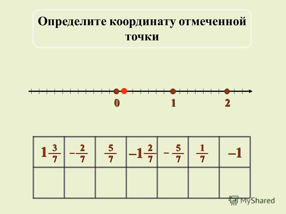 012 5757 5757 1717 1717 –1 2727 2727 2727 2727 – – 5757 5757 – – 3737 3737 1 1 Определите координату отмеченной точки