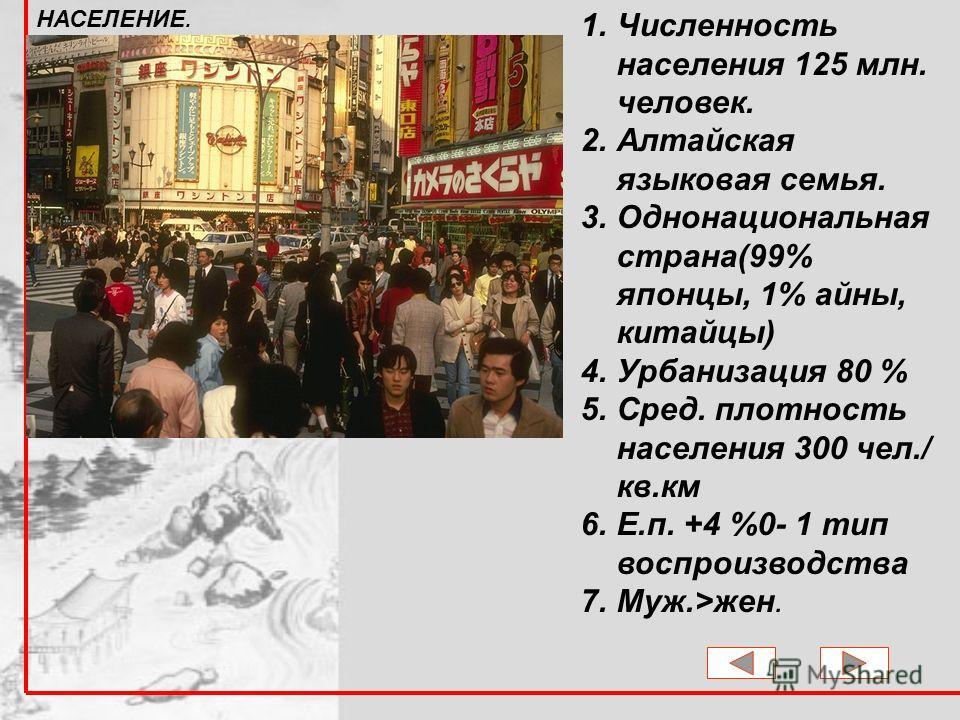1. Численность населения 125 млн. человек. 2. Алтайская языковая семья. 3. Однонациональная страна(99% японцы, 1% айны, китайцы) 4. Урбанизация 80 % 5.Сред. плотность населения 300 чел./ кв.км 6.Е.п. +4 %0- 1 тип воспроизводства 7.Муж.>жен. НАСЕЛЕНИЕ