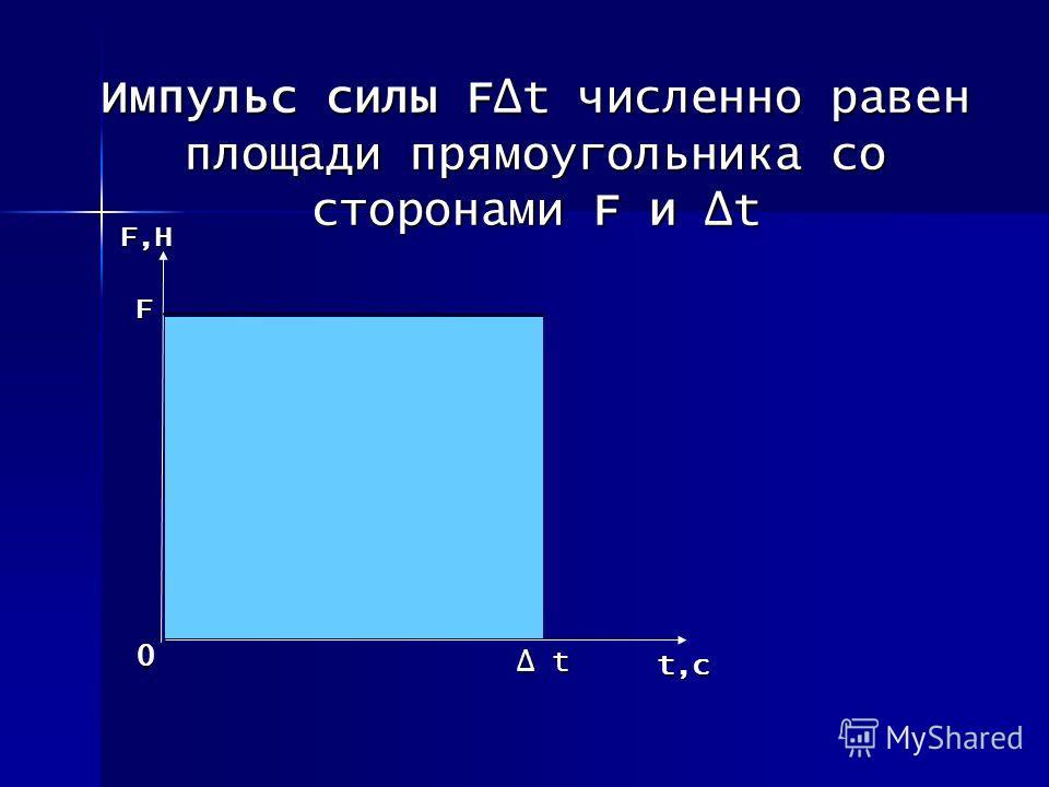 F F,Н 0 t,с t t Импульс силы Ft численно равен площади прямоугольника со сторонами F и t