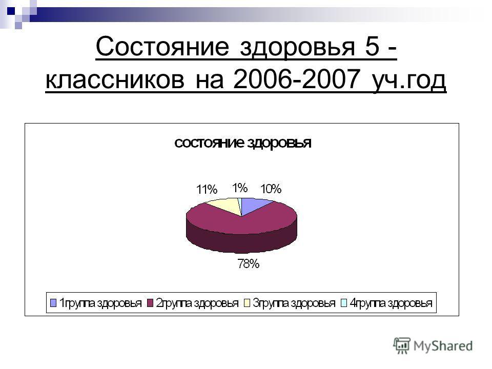 Состояние здоровья 5 - классников на 2006-2007 уч.год