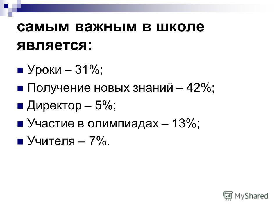 самым важным в школе является: Уроки – 31%; Получение новых знаний – 42%; Директор – 5%; Участие в олимпиадах – 13%; Учителя – 7%.