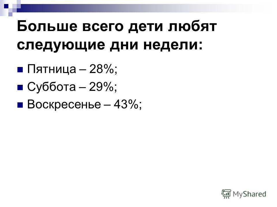 Больше всего дети любят следующие дни недели: Пятница – 28%; Суббота – 29%; Воскресенье – 43%;