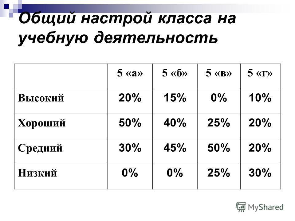 Общий настрой класса на учебную деятельность 5 «а»5 «б»5 «в»5 «г» Высокий 20%15%0%10% Хороший 50%40%25%20% Средний 30%45%50%20% Низкий 0% 25%30%