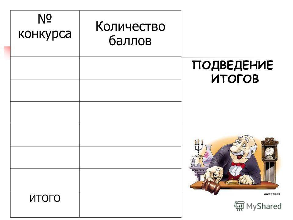 конкурса Количество баллов ИТОГО ПОДВЕДЕНИЕ ИТОГОВ