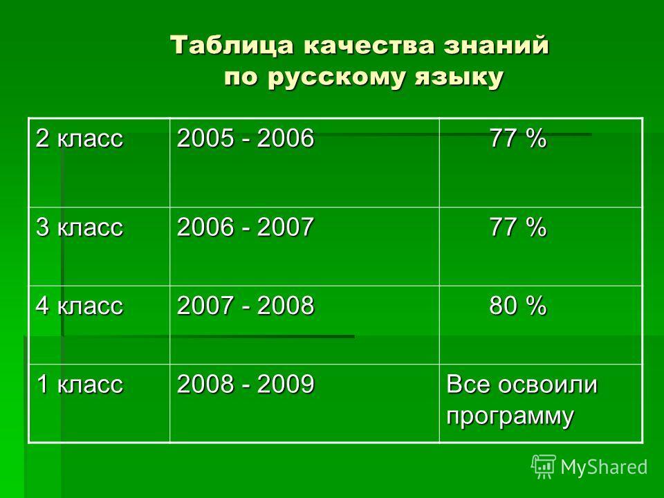 Таблица качества знаний по русскому языку 2 класс 2005 - 2006 77 % 77 % 3 класс 2006 - 2007 77 % 77 % 4 класс 2007 - 2008 80 % 80 % 1 класс 2008 - 2009 Все освоили программу