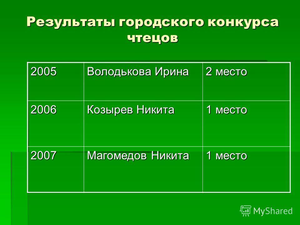 Результаты городского конкурса чтецов 2005 Володькова Ирина 2 место 2006 Козырев Никита 1 место 2007 Магомедов Никита 1 место