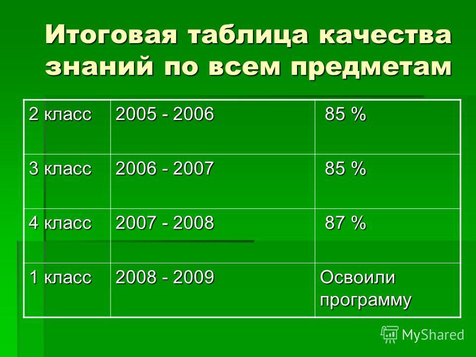 Итоговая таблица качества знаний по всем предметам 2 класс 2005 - 2006 85 % 85 % 3 класс 2006 - 2007 85 % 85 % 4 класс 2007 - 2008 87 % 87 % 1 класс 2008 - 2009 Освоили программу