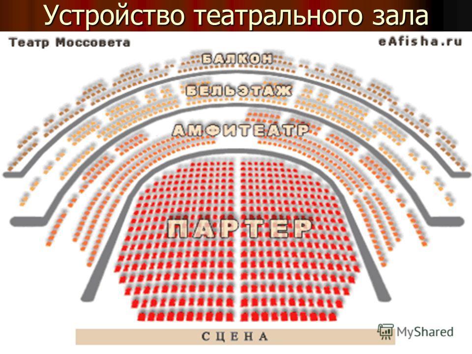 Устройство театрального зала
