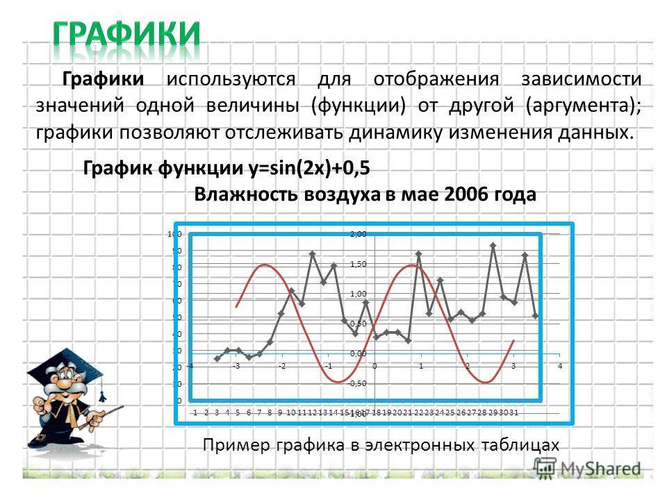 Графики используются для отображения зависимости значений одной величины (функции) от другой (аргумента); графики позволяют отслеживать динамику изменения данных. Пример графика в электронных таблицах График функции y=sin(2x)+0,5 Влажность воздуха в