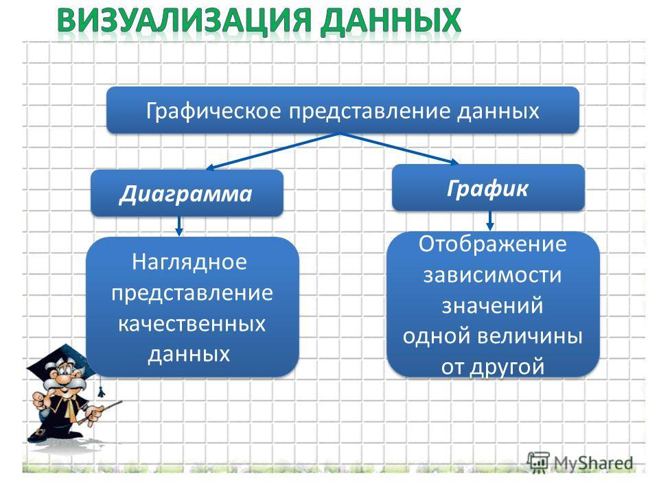 Графическое представление данных Диаграмма График Наглядное представление качественных данных Наглядное представление качественных данных Отображение зависимости значений одной величины от другой Отображение зависимости значений одной величины от дру