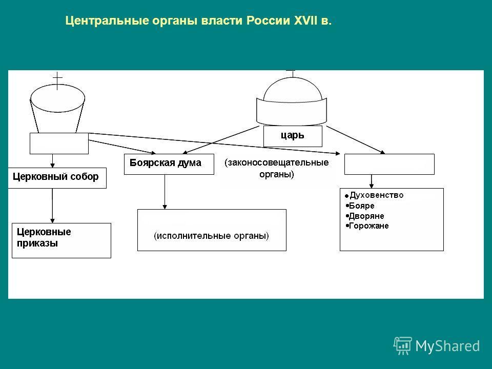 Центральные органы власти России XVII в.