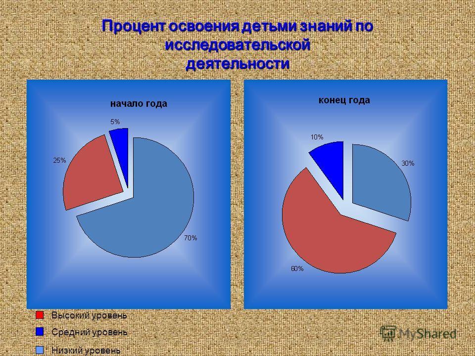 Процент освоения детьми знаний по исследовательской деятельности Средний уровень Высокий уровень Низкий уровень