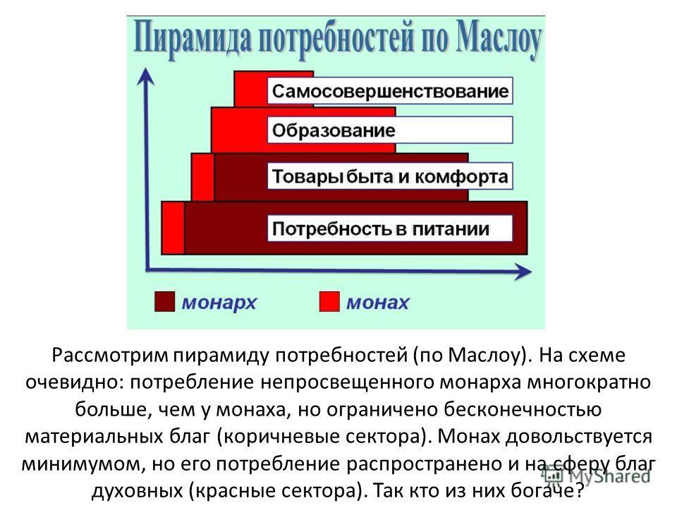 Рассмотрим пирамиду потребностей (по Маслоу). На схеме очевидно: потребление непросвещенного монарха многократно больше, чем у монаха, но ограничено бесконечностью материальных благ (коричневые сектора). Монах довольствуется минимумом, но его потребл