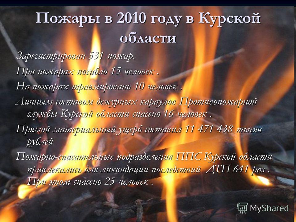 Пожары в 2010 году в Курской области Зарегистрирован 531 пожар. При пожарах погибло 15 человек. На пожарах травмировано 10 человек. Личным составом дежурных караулов Противопожарной службы Курской области спасено 16 человек. Прямой материальный ущерб