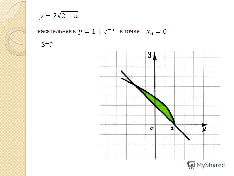касательная к в точке касательная к в точке S=?