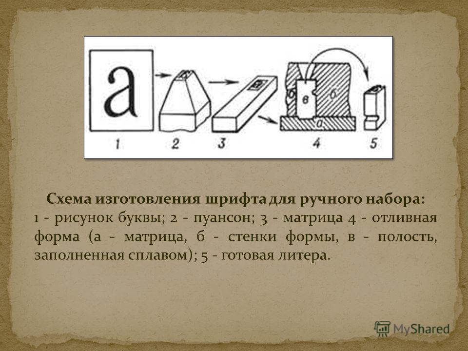 Схема изготовления шрифта для ручного набора: 1 - рисунок буквы; 2 - пуансон; 3 - матрица 4 - отливная форма (а - матрица, б - стенки формы, в - полость, заполненная сплавом); 5 - готовая литера.