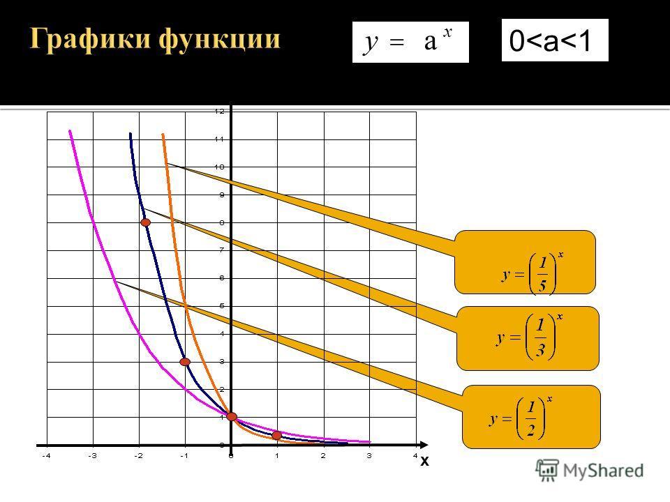 х у а x у а>1 а>1