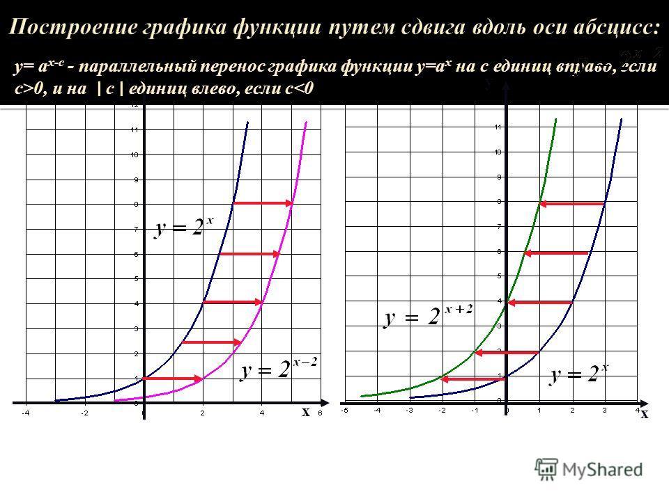 у х х у Построение графика у= а х-с - параллельный перенос графика функции у=а х на с единиц вправо, если с>0, и на с единиц влево, если с