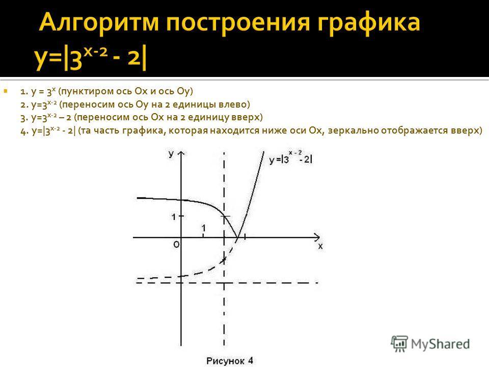 1. у = 3 x (пунктиром ось Ох) 1. у = 3 x (пунктиром ось Ох и ось Оу) 2.у=3 x + 2 ( переносим ось Ох на 2 единицы вниз) 2. у=3 x-2 (переносим ось Оу на 2 единицы влево) 3. у=3 x-2 – 2 (переносим ось Ох на 2 единицы вверх)