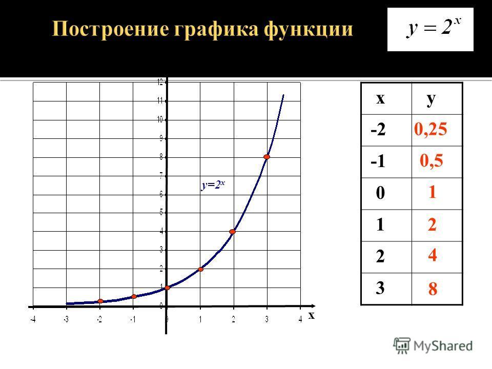 Всегда ли выполнимо действие возведение в степень на множестве действительных чисел? Разбор построения неизвестного графика Какие значения может принимать а ? Проверка вариантов значений(использование определения степени с рациональным показателем).