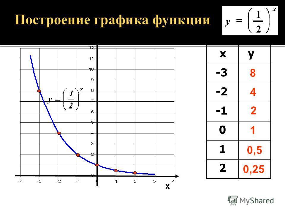 у х х у -2 0 1 2 3 0,25 0,5 1 2 4 8 у=2 х