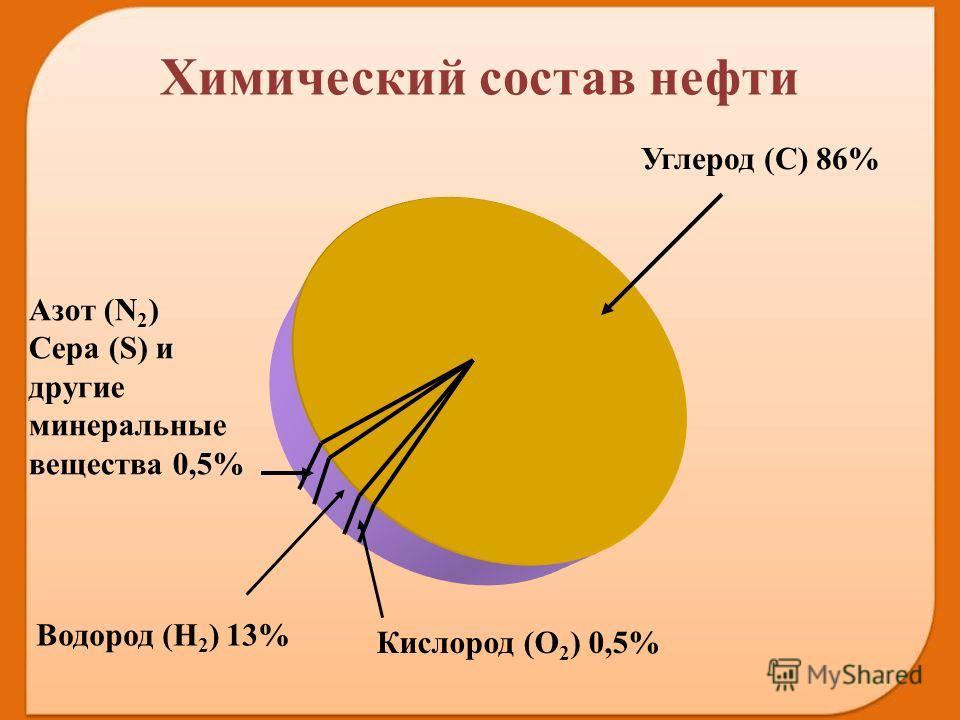 Водород (H 2 ) 13% Кислород (О 2 ) 0,5% Азот (N 2 ) Сера (S) и другие минеральные вещества 0,5% Углерод (C) 86% Химический состав нефти