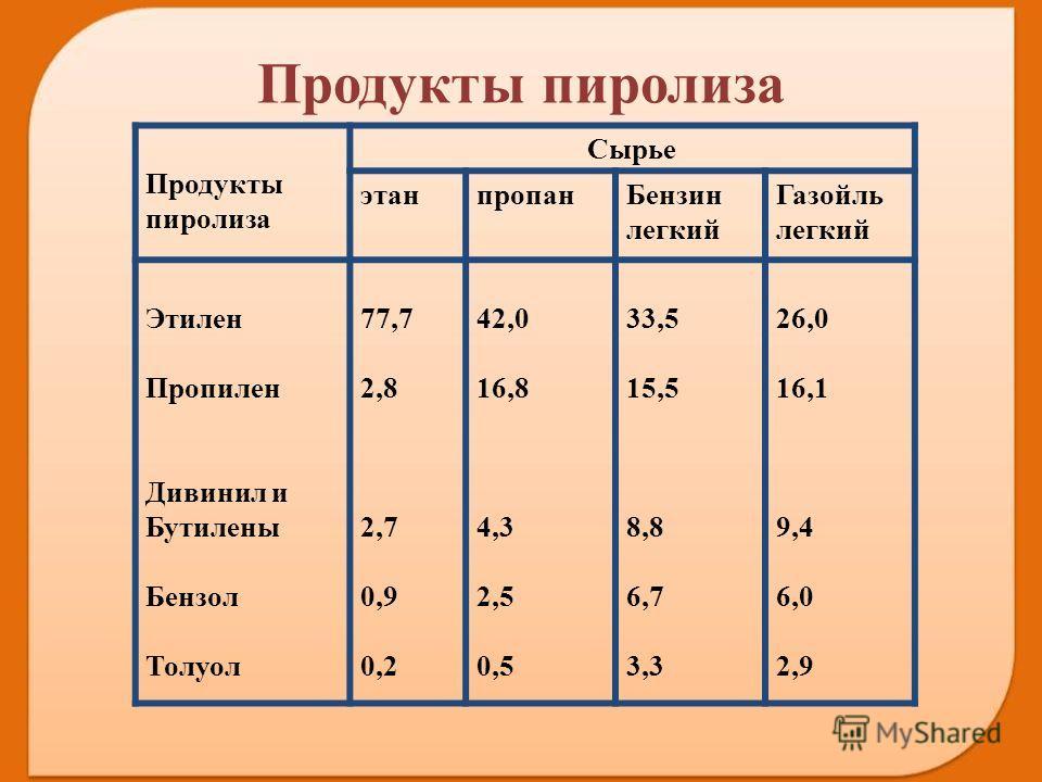 Продукты пиролиза Сырье этанпропан Бензин легкий Газойль легкий Этилен Пропилен Дивинил и Бутилены Бензол Толуол 77,7 2,8 2,7 0,9 0,2 42,0 16,8 4,3 2,5 0,5 33,5 15,5 8,8 6,7 3,3 26,0 16,1 9,4 6,0 2,9 Продукты пиролиза
