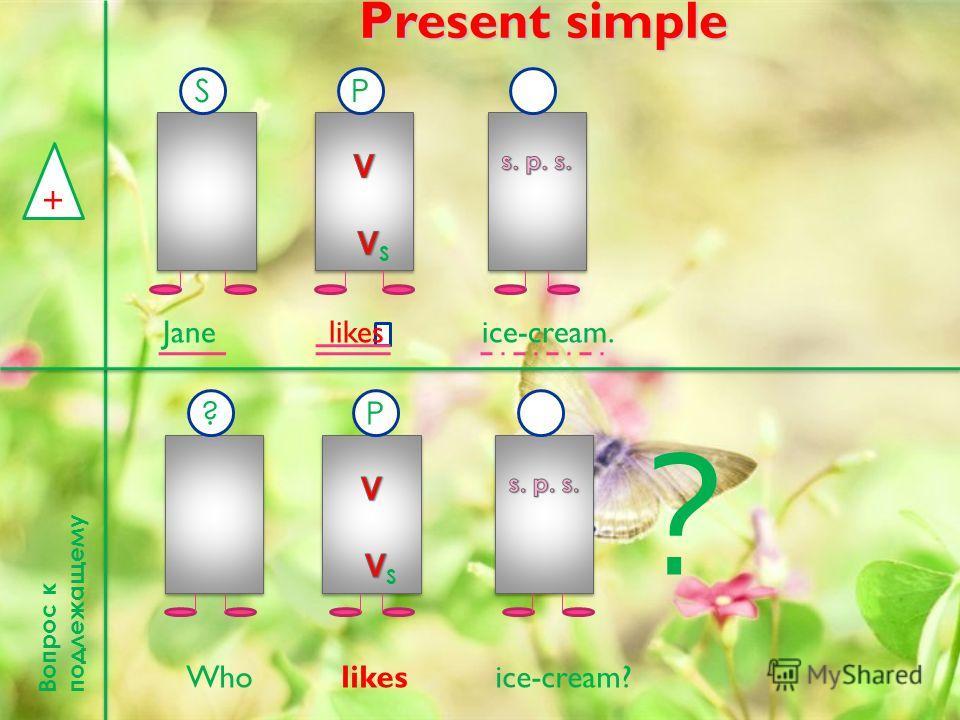 Present simple + SP Jane l ikes ice-cream. В о п р о с к п о д л е ж а щ е м у ?P Who likes ice-cream? ?