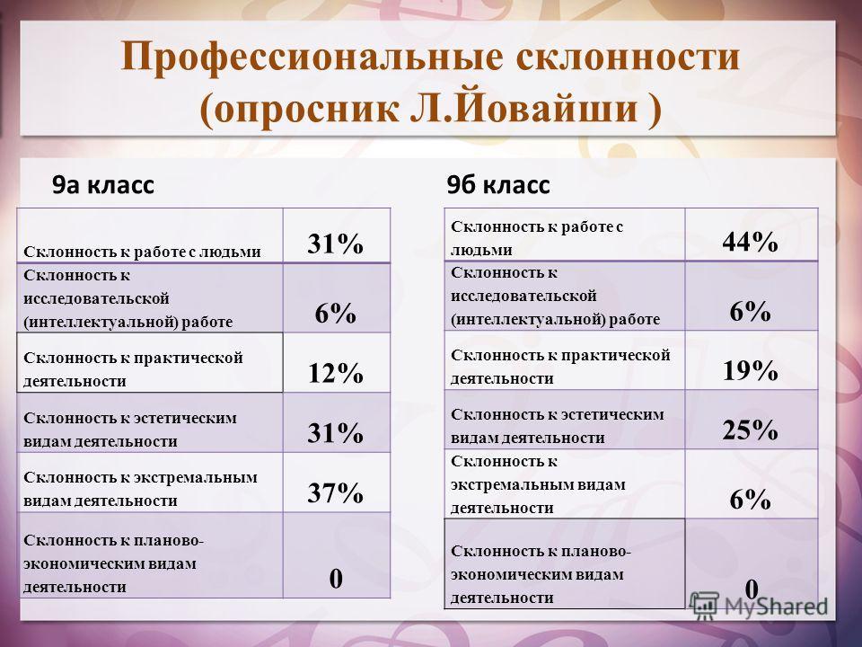 Профессиональные склонности (опросник Л.Йовайши ) 9 а класс Склонность к работе с людьми 44% Склонность к исследовательской (интеллектуальной) работе 6% Склонность к практической деятельности 19% Склонность к эстетическим видам деятельности 25% Склон