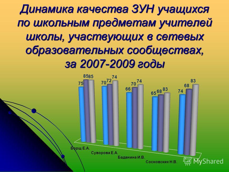 Динамика качества ЗУН учащихся по школьным предметам учителей школы, участвующих в сетевых образовательных сообществах, за 2007-2009 годы