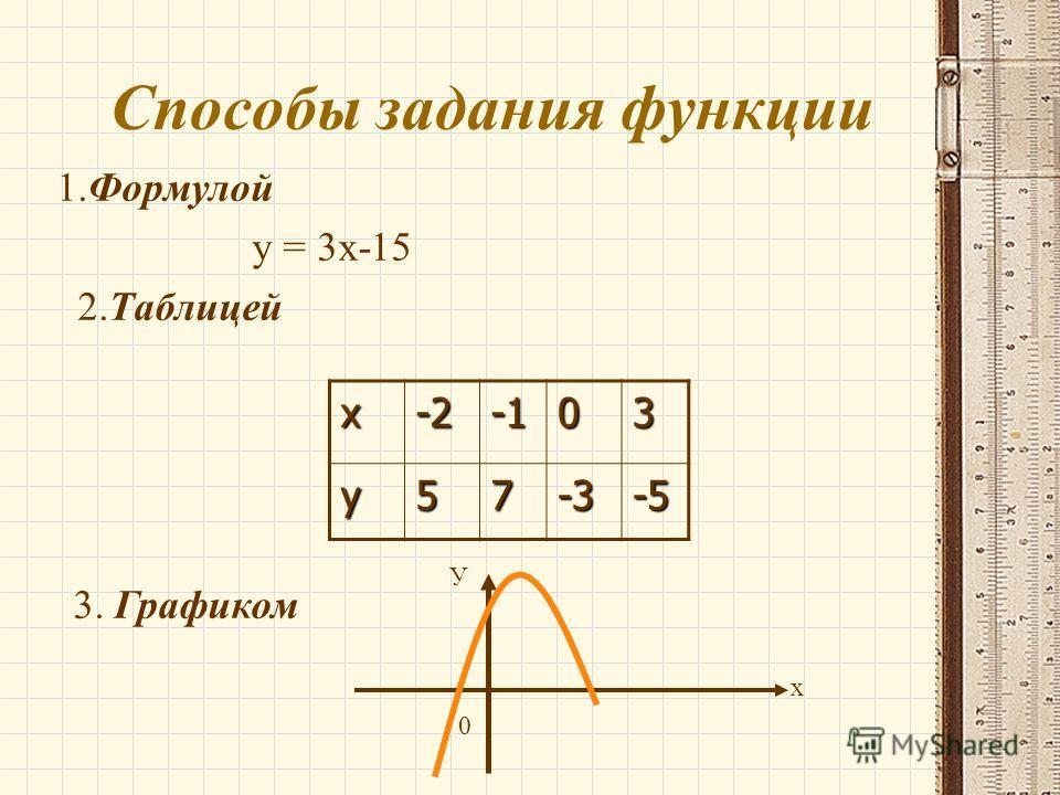 Способы задания функции 1. Формулой у = 3 х-15 2. Таблицей х-203 у 57-3-5 3. Графиком х У 0