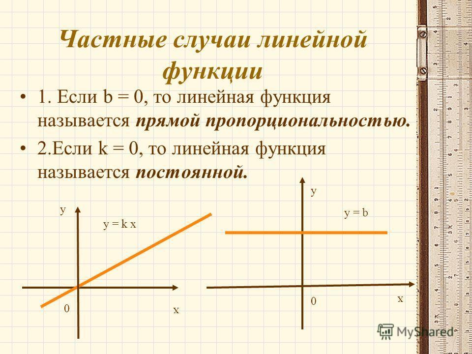 Частные случаи линейной функции 1. Если b = 0, то линейная функция называется прямой пропорциональностью. 2. Если k = 0, то линейная функция называется постоянной. у х у = k х y = b у х 0 0