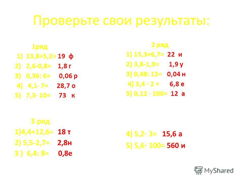 Проверьте свои результаты: 1 ряд 1) 13,8+5,2= 19 ф 2) 2,6-0,8= 1,8 г 3) 0,36: 6= 0,06 р 4) 4,1· 7= 28,7 о 5) 7,3· 10= 73 к 2 ряд 1) 15,3+6,7= 22 и 2) 3,8-1,9= 1,9 у 3) 0,48: 12= 0,04 н 4) 3,4 · 2 = 6,8 е 5) 0,12 · 100= 12 а 4) 5,2· 3= 15,6 а 5) 5,6·