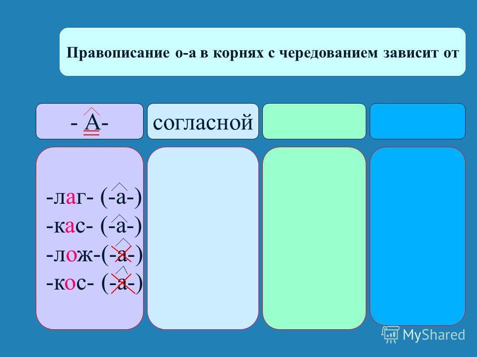Правописание о-а в корнях с чередованием зависит от - А-согласной -лаг- (-а-) -кас- (-а-) -лож-(-а-) -кос- (-а-)