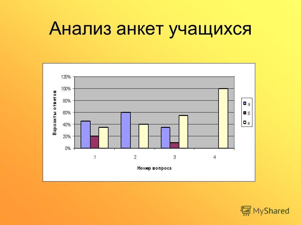 Анализ анкет учащихся