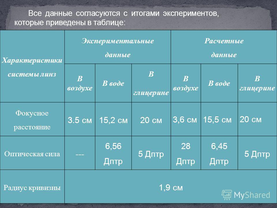 Все данные согласуются с итогами экспериментов, которые приведены в таблице: Характеристики системы линз Экспериментальные данные Расчетные данные В воздухе В воде В глицерине В воздухе В воде В глицерине Фокусное расстояние 3.5 см 15,2 см 20 см 3,6